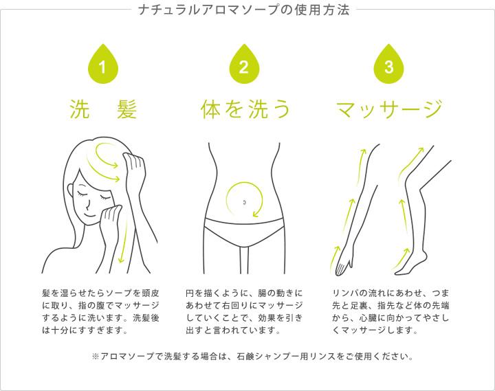 【ナチュラルアロマソープの使用方法】�洗髪:髪を湿らせたらソープを頭皮に取り、指の腹でマッサージするように洗います。洗髪後は十分にすすぎます。�体を洗う:円を描くように、腸の動きにあわせて右回りにマッサージしていくことで、効果を引き出すと言われています。�マッサージ:リンパの流れにあわせ、つま先と足裏、指先など体の先端から、心臓に向かってやさしくマッサージします。※アロマソープで洗髪する場合は、石鹸シャンプー用リンスをご使用ください。